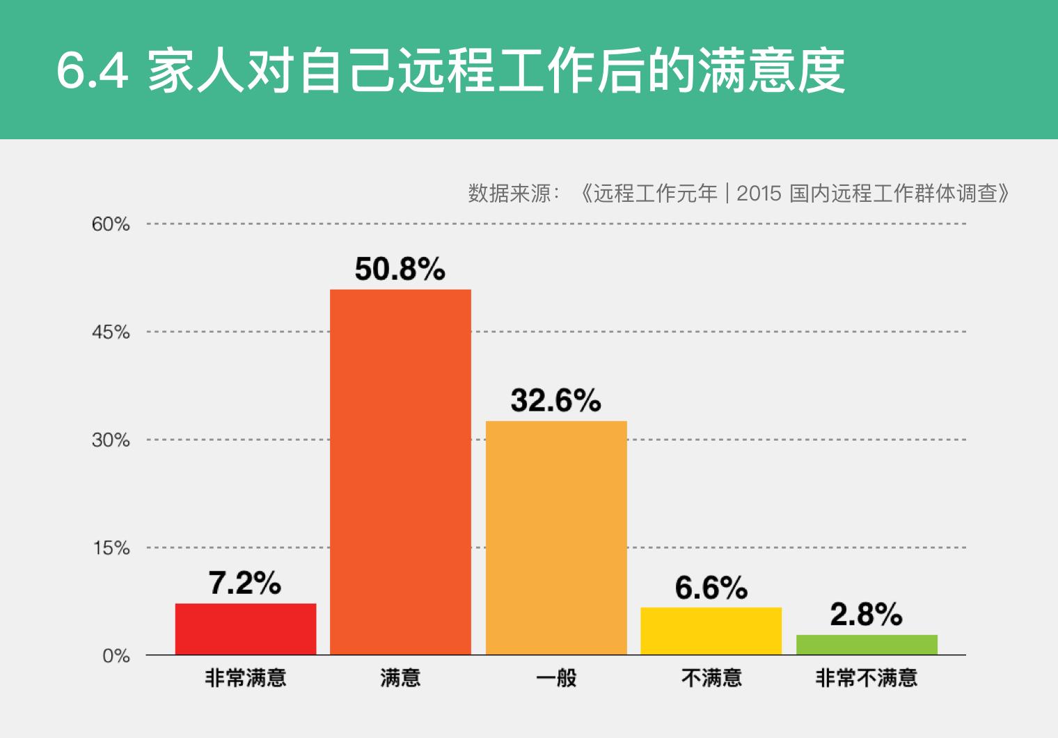 6.4 家人对自己远程工作后的满意度.png