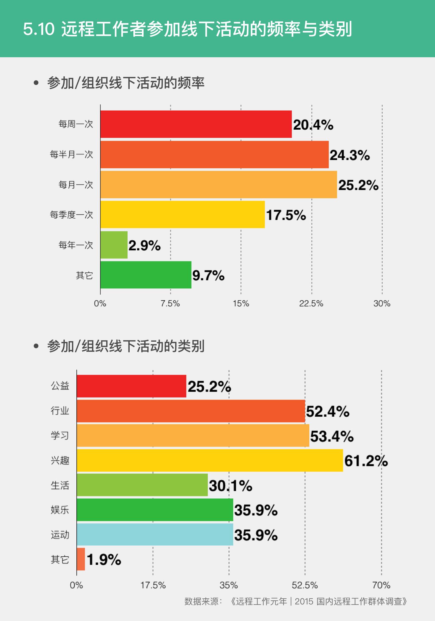 5.10 远程工作者参加的线下活动频率与类别.png